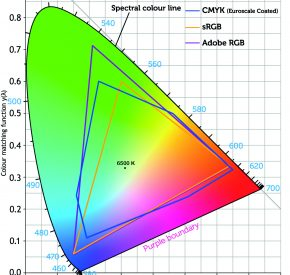 colour-table CMYK RGB